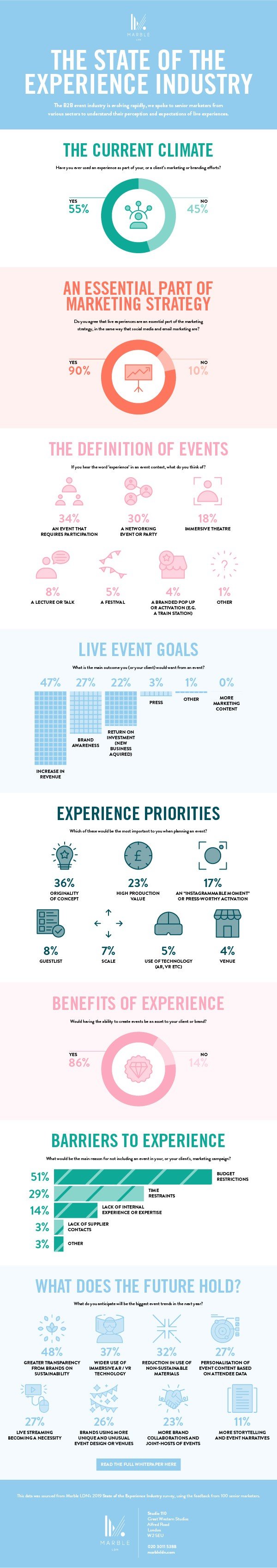 Are events the most valuable and engaging method of marketing today?