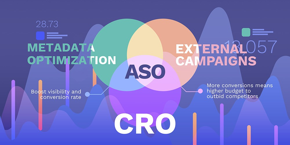 Why CRO is absolutely necessary for your mobile marketing strategy