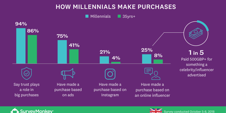 SurveyMonkey data shows how brand trust influences millennials and over-35s differently